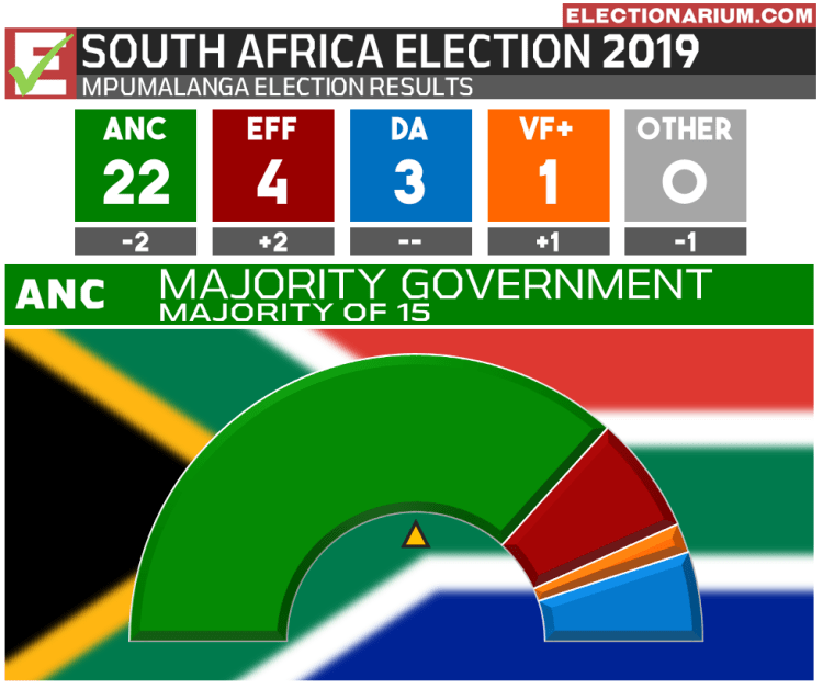 2019 South Africa Election Results - Mpumalanga Province
