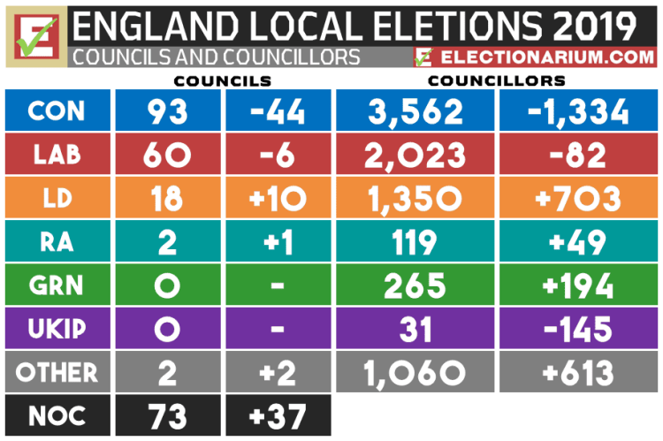 2019 UK Local Election Results - England Local Elections