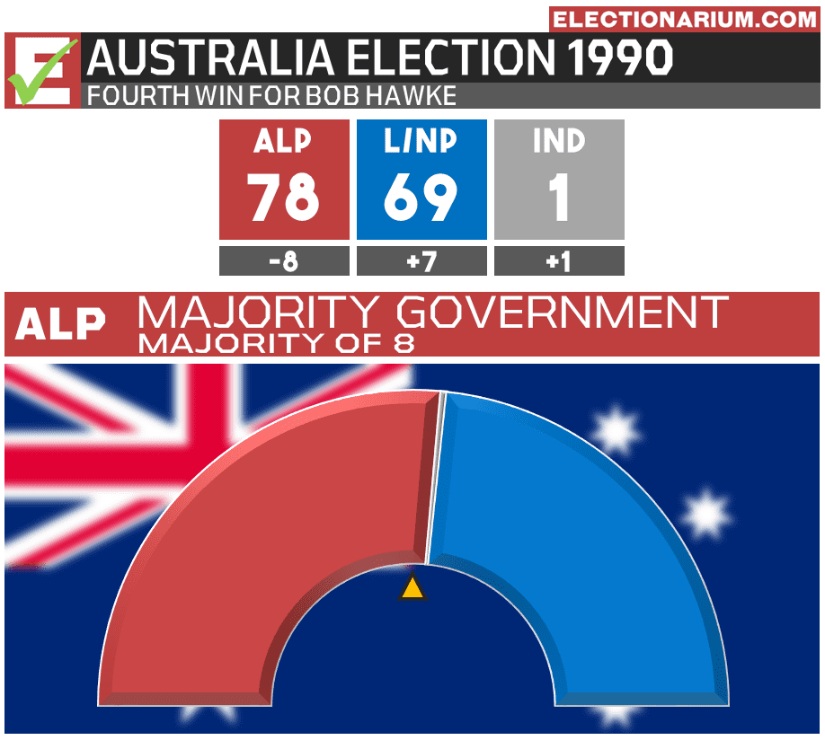 Australian Election 1990 Results