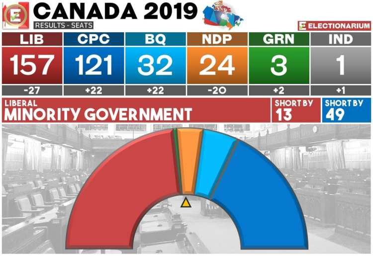 2019 Canada Election Results - Seats