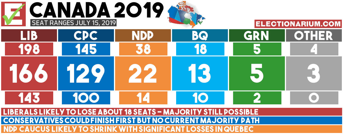 Canadian Federal Election 2019 Predictions - Seat Ranges 7-15-19