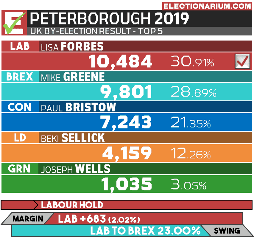 Peterborough 2019 by-election results UK