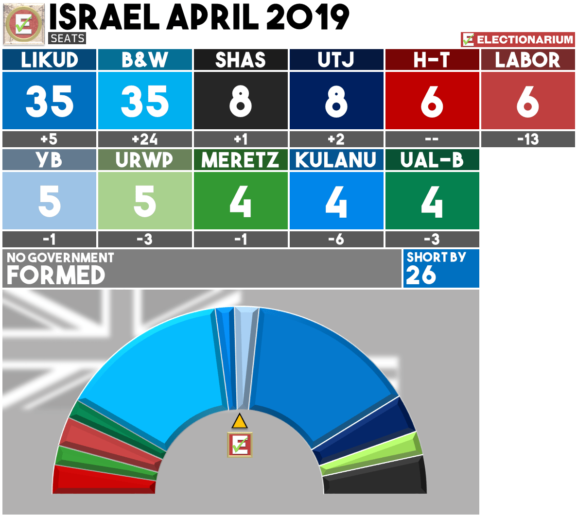 April 2019 Israel Election Results - Seats