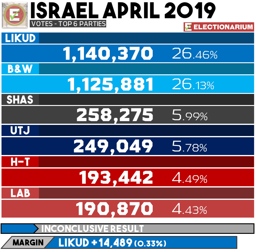 April 2019 Israel Election Results - Votes