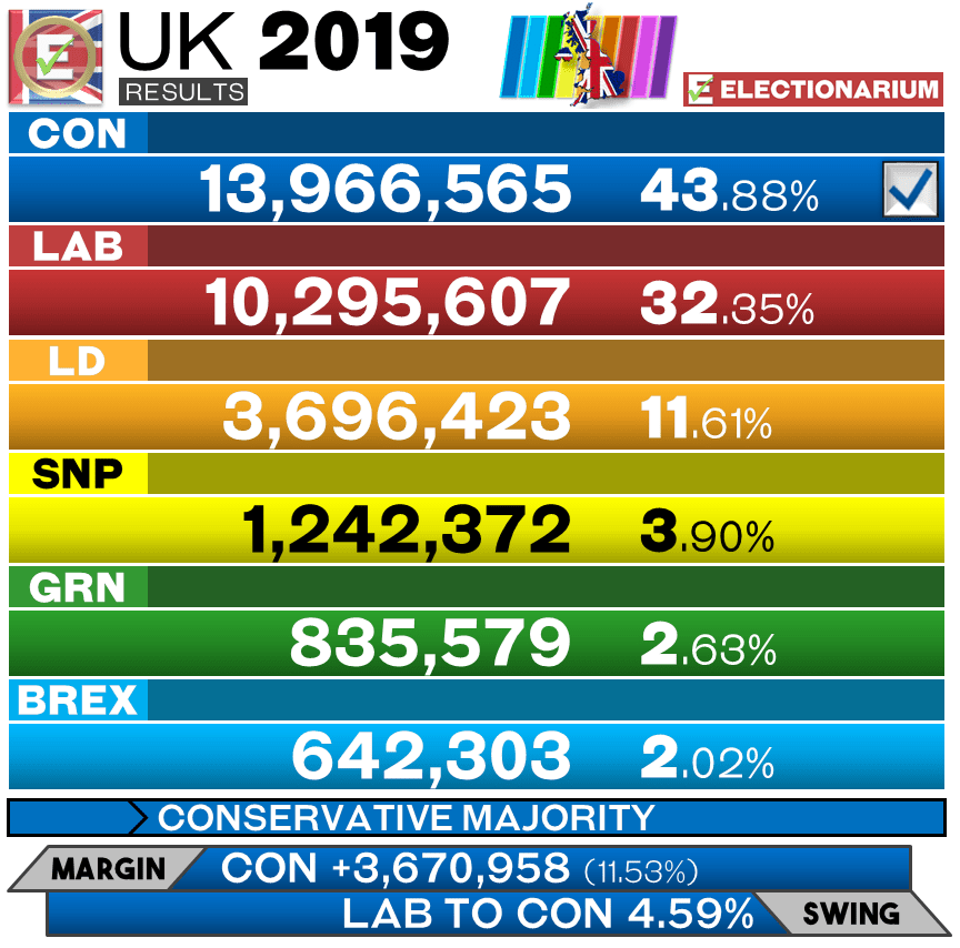 2019 British General Election - Results Votes