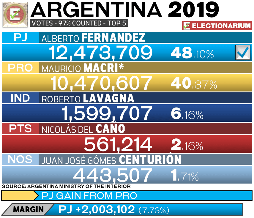 Argentina Presidential Election 2019 results - votes