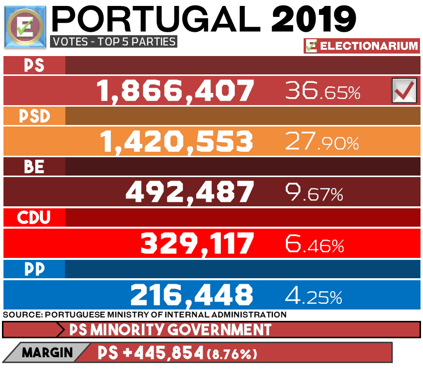 Portugal Election 2019 results - votes