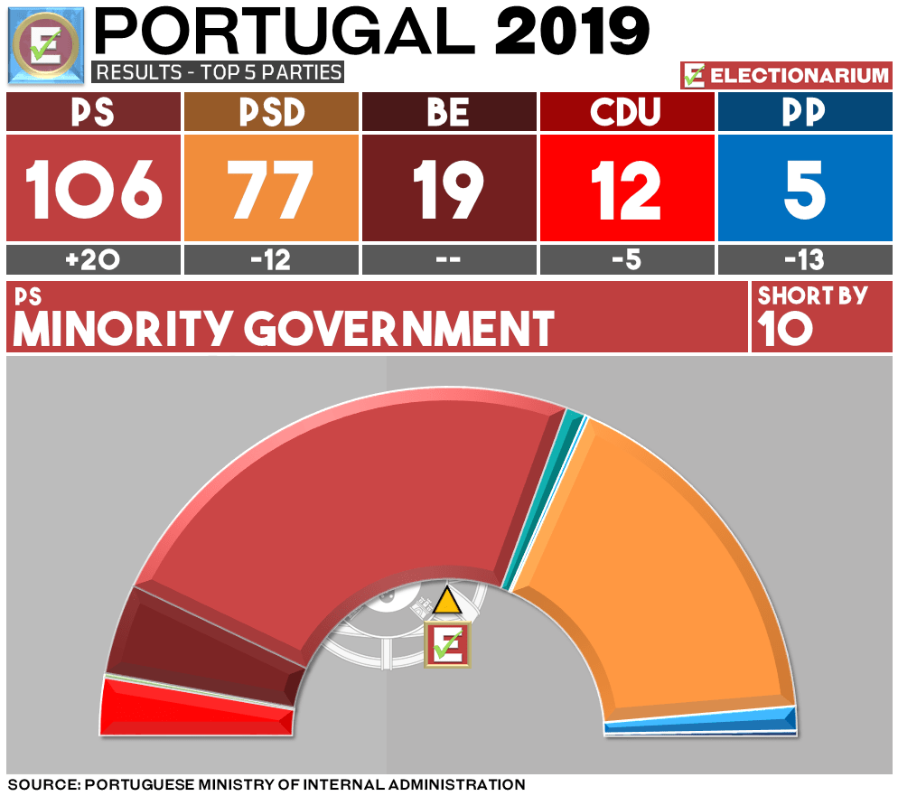 Portugal Election 2019 results