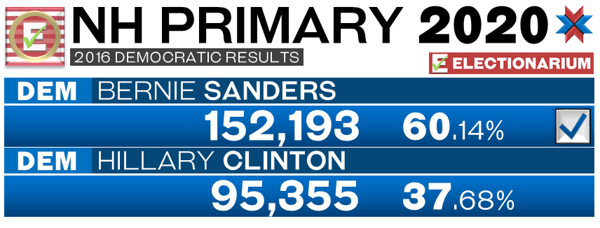 2016 New Hampshire primary results - Dem votes