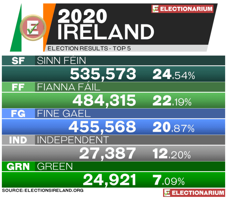 2020 Ireland Election Results - votes