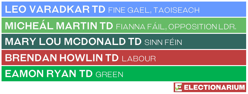 2020 Ireland Election party leaders