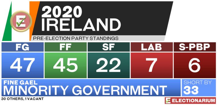 2020 Ireland Election pre-election standings
