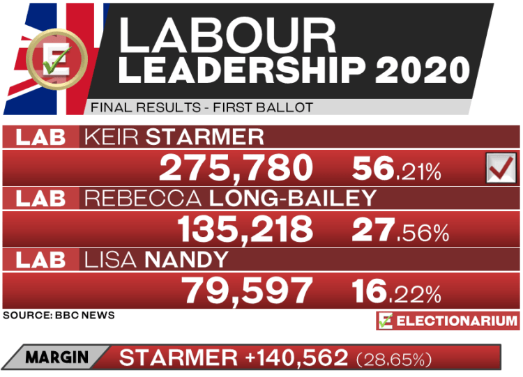 2020 Labour Leadership Results