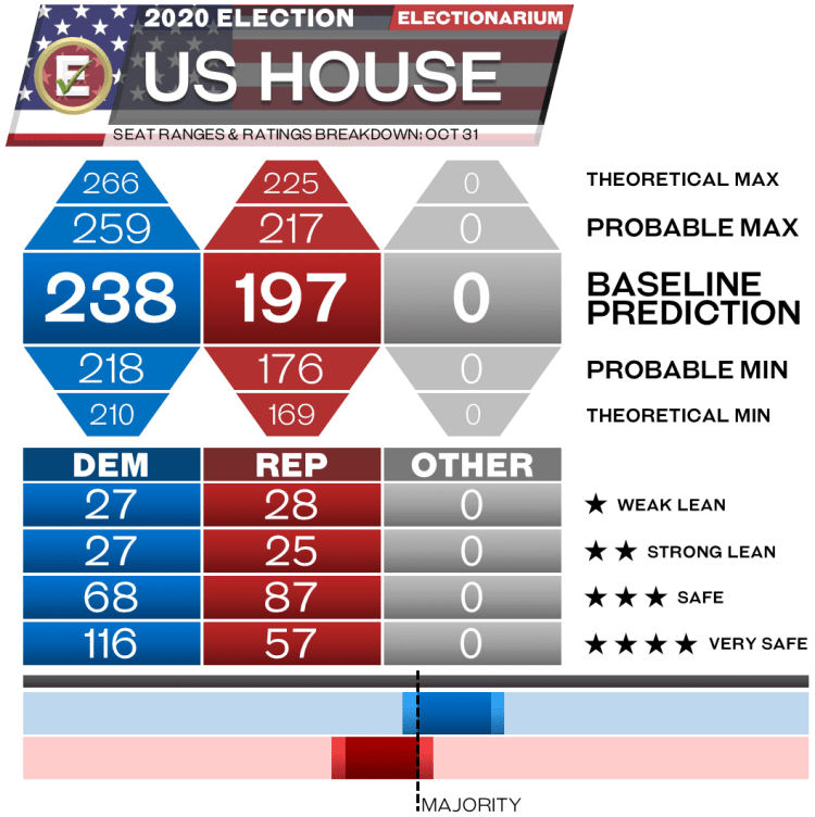 2020 US House Elections - 10-31-20 seat range predictions
