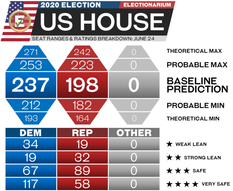2020 US House Elections - 6-24-20 seat range predictions