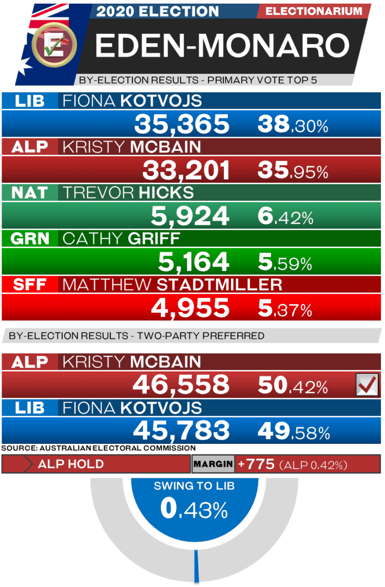 2020 Eden-Monaro By-Election Results
