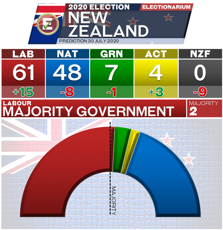 New Zealand Election 2020 - July 30 prediction