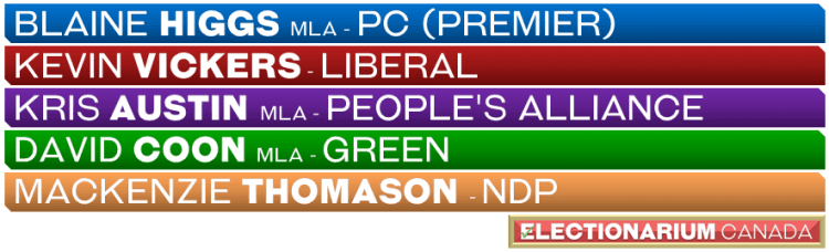 New Brunswick party leaders - Election 2020