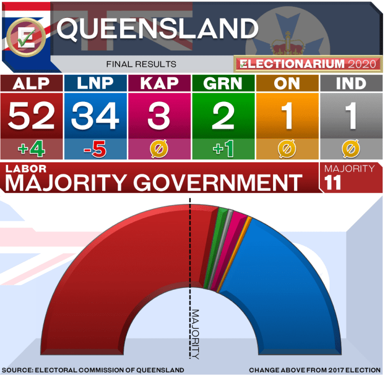 2020 Queensland Election Results