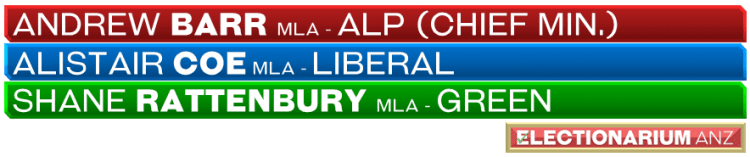 2020 Australian Capital Territory election party leaders as of 26 Sept