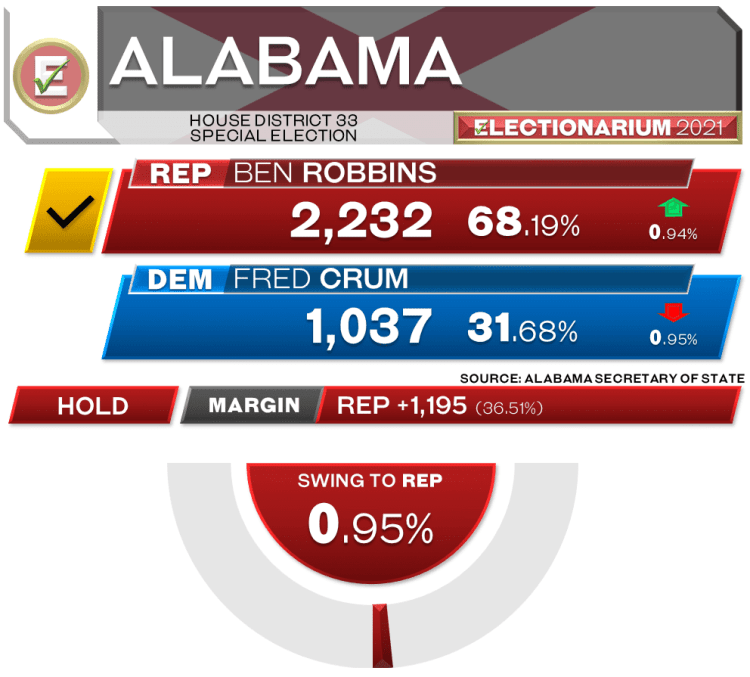 Alabama House of Representatives 33rd District Special Election 2021 Results