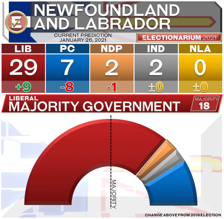 2021 Newfoundland and Labrador Election Predictions: Current Overall 1-26-21
