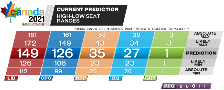 2021 Canadian election - prediction seat ranges 9-17-21