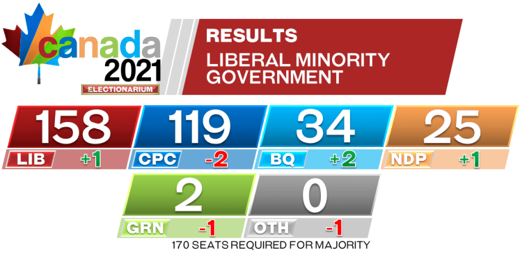 2021 Canadian election results