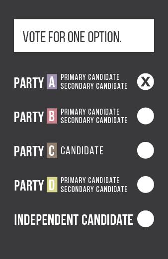 DMP ballot