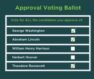 """Sample Approval Voting Ballot. Ballot instructions read """"Vote for ALL the candidates you approve of."""" Candidates listed are George Washington, Abraham Lincoln, William Henry Harrison, Herbert Hoover, and Theodore Roosevelt. Washington, Lincoln, and Roosevelt are selected."""
