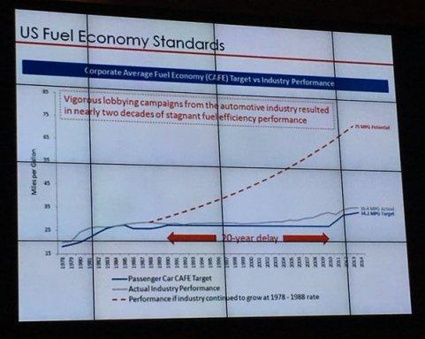 fuel economy US