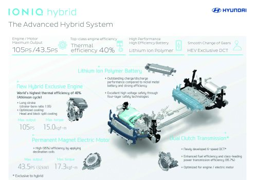 IONIQ infographic_The Advanced Hybrid System