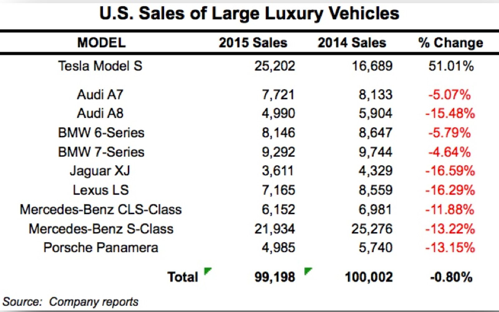 Tesla Shows How The Model S Is Totally Disrupting The Large Luxury