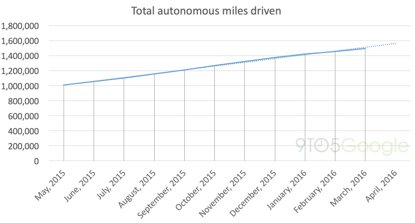 Google's self-driving car vs Tesla Autopilot: 1.5M miles