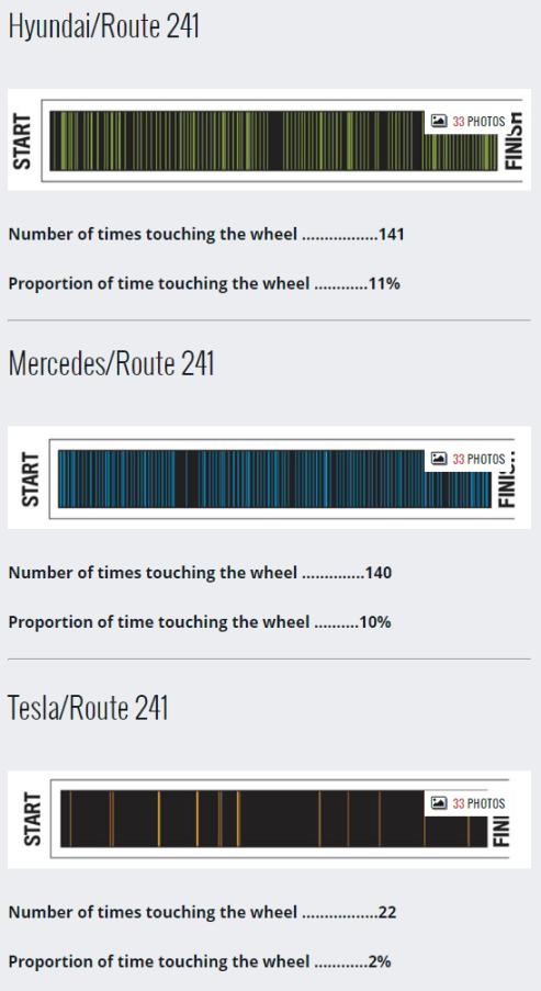 241 autonomous tests