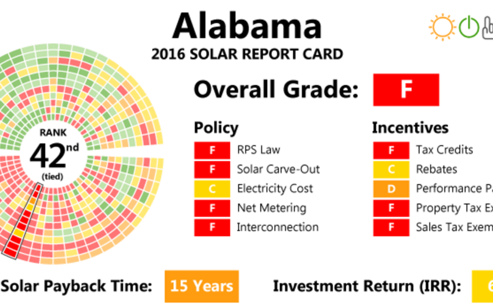 Alabama Regulator Votes Against Solar Net Metering Now Seeking