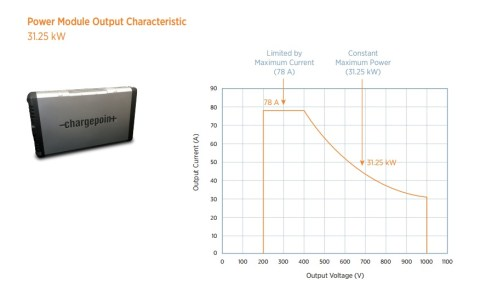 chargepoint-express-pluspower-module-output-characteristic