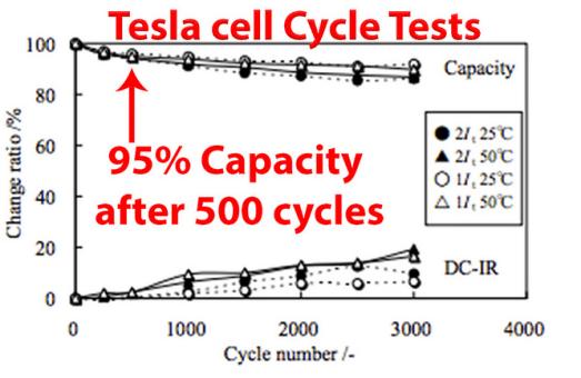 tesla cell 2