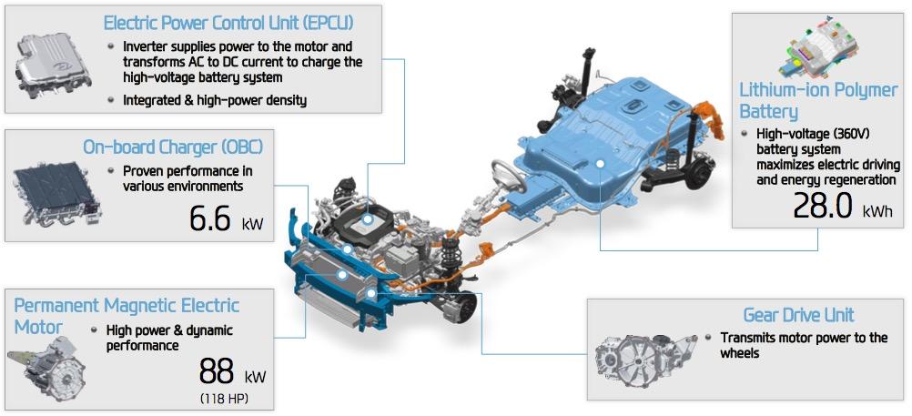 Prius Electric Motor Specifications  impremedia