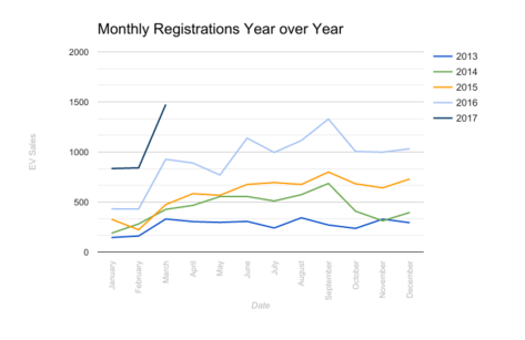 monthly-ev-registrations-yoy