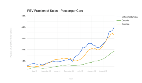 q1-2017-pev-fraction-of-passenger-cars-fleetcarma