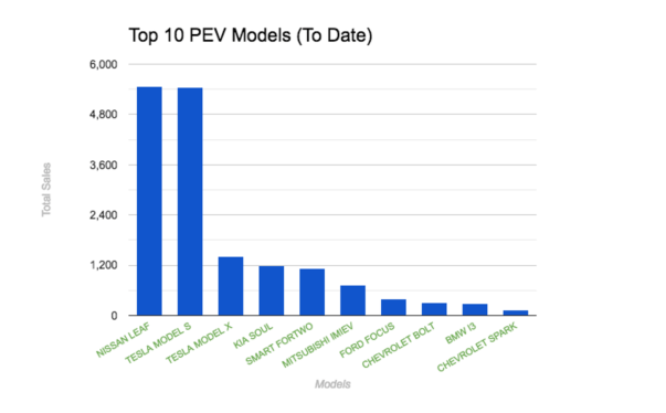 top-10-pev-models-to-date-march-2017-fleetcarma
