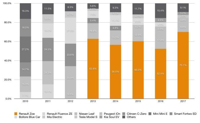 EV sales in France - Renault Zoe is killing it - Electrek