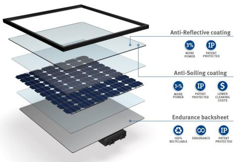 solar.spi.dsm.advanced.solar.anti.soiling.catalog