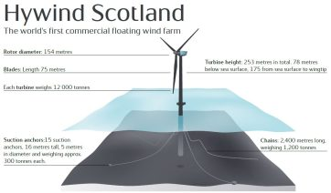 solar.wind.statoil.scotland.floating.Jfacts