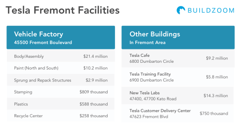 Tesla-Fremont-Facilities-Cost-1
