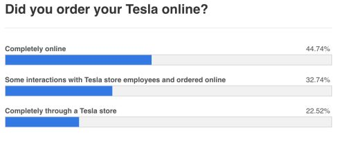 Tesla test drive online sale poll 1