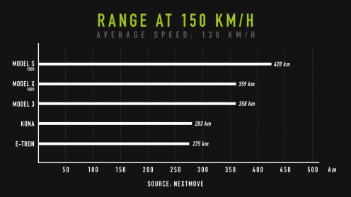 nextmove-Verbrauchstest-range-at-150-kph