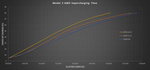 Tesla Supercharging chart 2