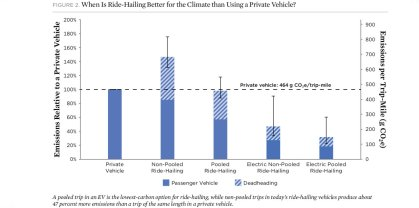UCS Study: Shared, electric ride-hailing